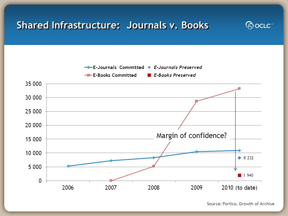 Shared Infrastructure: Journals v. Books Source: Portico, Growth of Archive Margin of confidence?