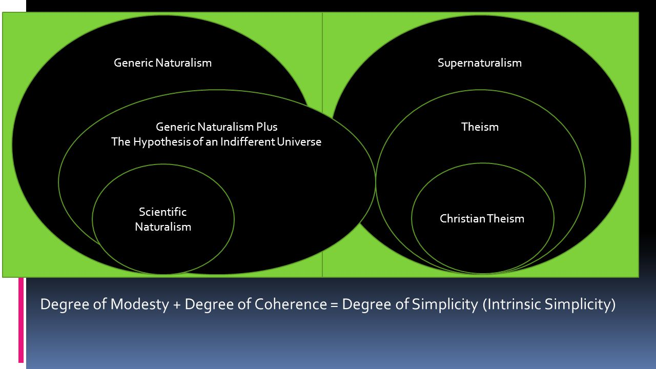 Generic NaturalismSupernaturalism Theism Christian Theism Degree of Modesty + Degree of Coherence = Degree of Simplicity (Intrinsic Simplicity) Generic Naturalism Plus The Hypothesis of an Indifferent Universe Scientific Naturalism