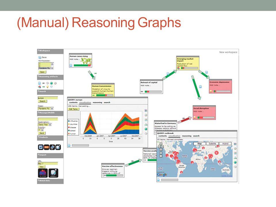 (Manual) Reasoning Graphs