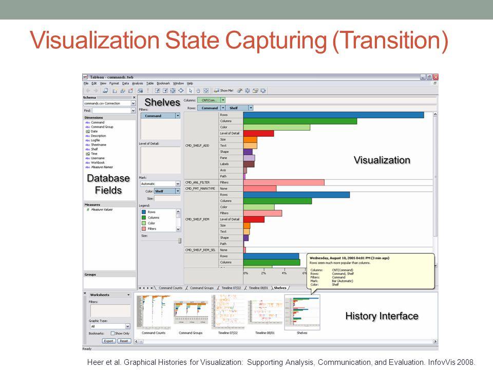 Visualization State Capturing (Transition) Heer et al.