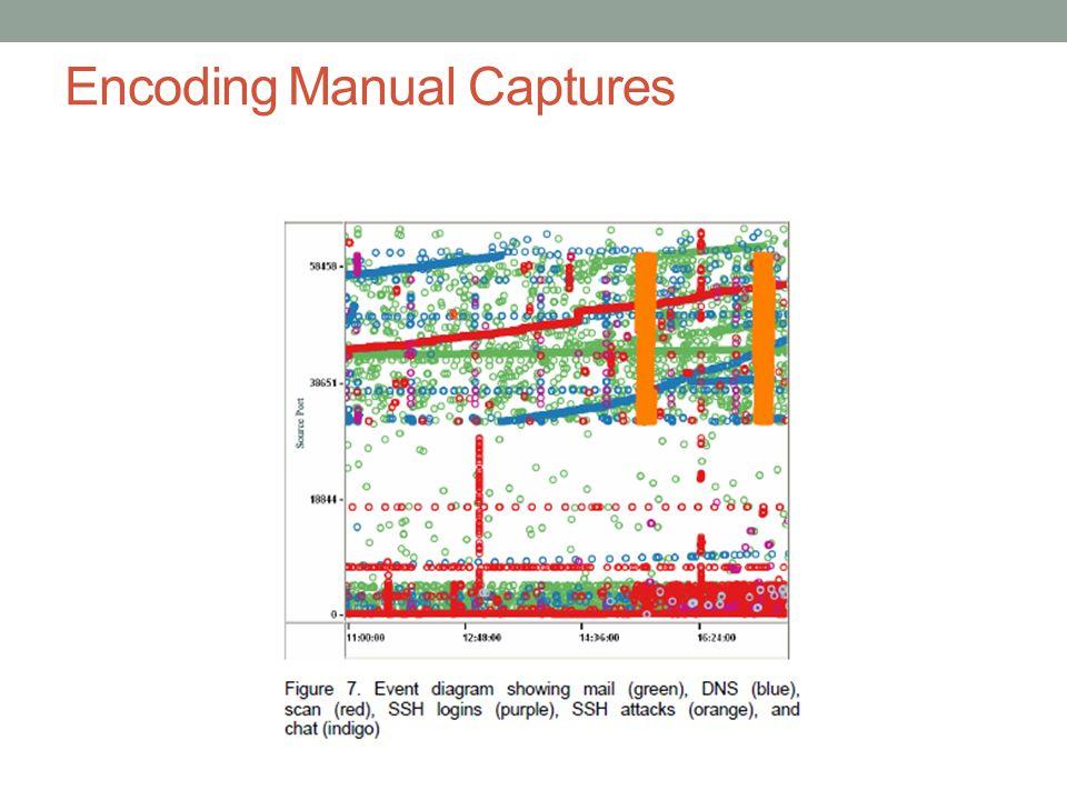 Encoding Manual Captures