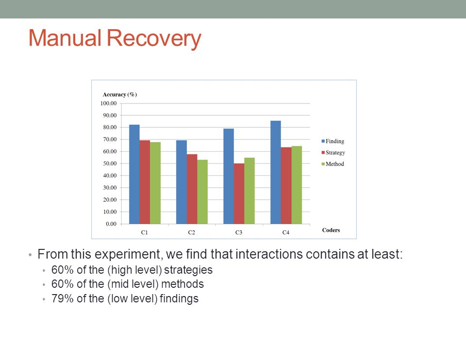 Manual Recovery From this experiment, we find that interactions contains at least: 60% of the (high level) strategies 60% of the (mid level) methods 79% of the (low level) findings