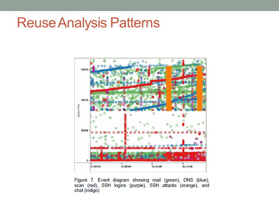 Reuse Analysis Patterns