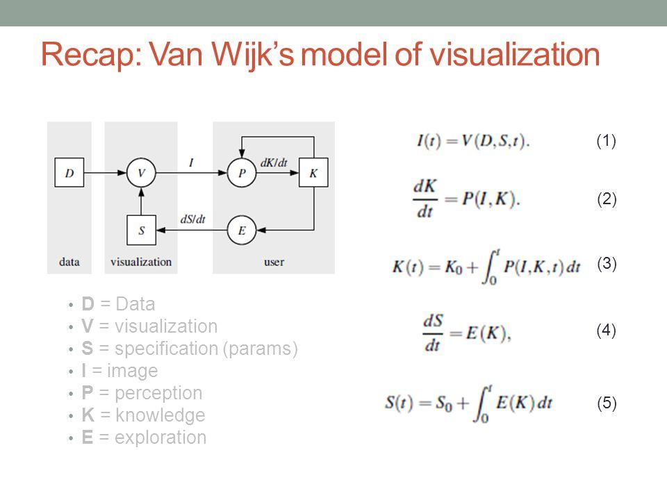Recap: Van Wijk's model of visualization D = Data V = visualization S = specification (params) I = image P = perception K = knowledge E = exploration (1) (2) (3) (4) (5)