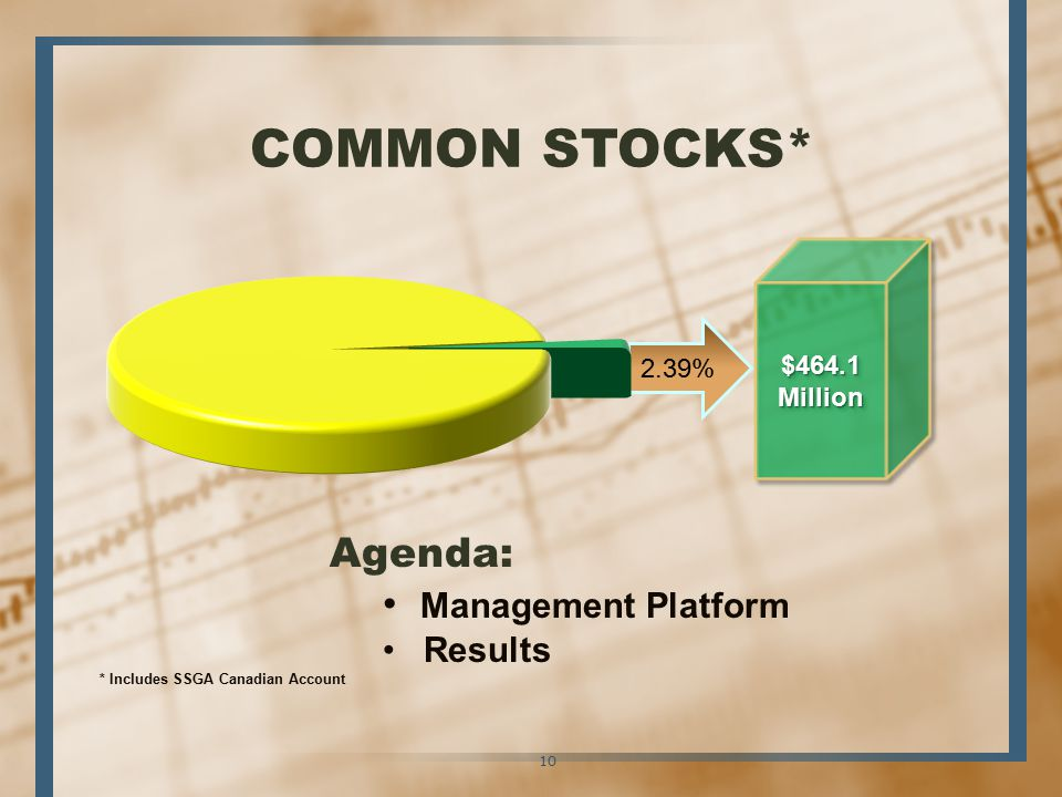 2.39% Agenda: Management Platform Results * Includes SSGA Canadian Account 10