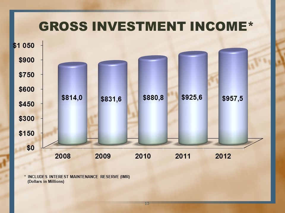 GROSS INVESTMENT INCOME* * INCLUDES INTEREST MAINTENANCE RESERVE (IMR) (Dollars in Millions) 13
