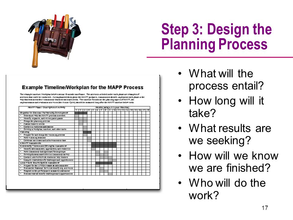 Step 3: Design the Planning Process What will the process entail.