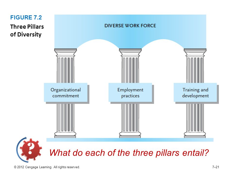 © 2012 Cengage Learning. All rights reserved.7–21 FIGURE 7.2 Three Pillars of Diversity What do each of the three pillars entail?