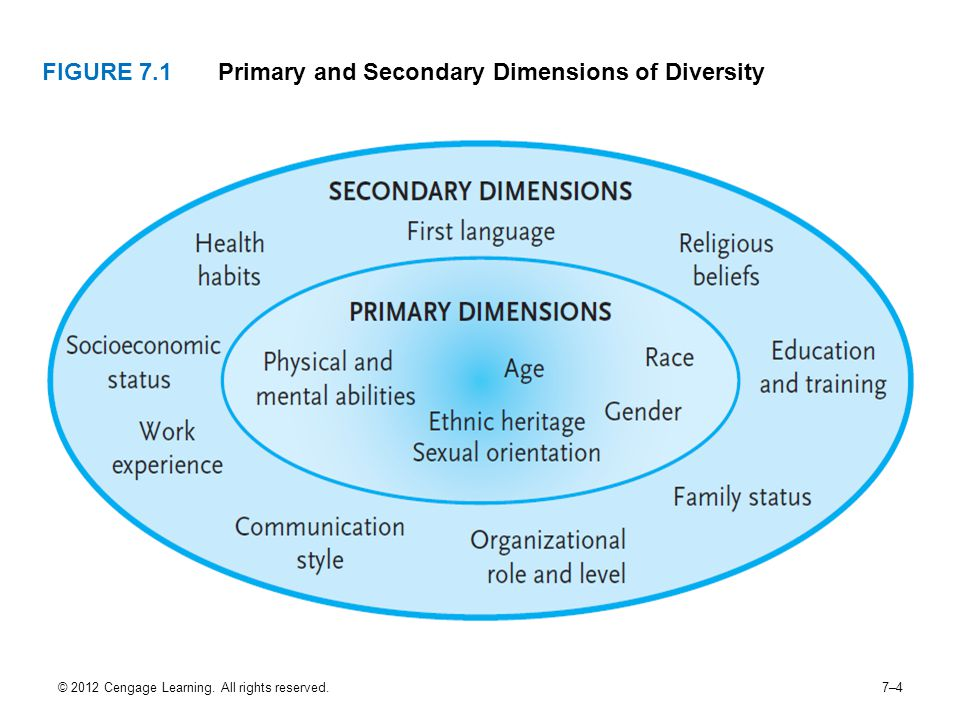© 2012 Cengage Learning. All rights reserved.7–4 FIGURE 7.1Primary and Secondary Dimensions of Diversity