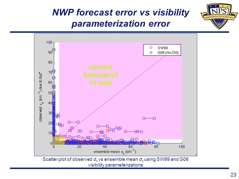 23 NWP forecast error vs visibility parameterization error Scatter plot of observed σ s vs ensemble mean σ s using SW99 and G06 visibility parameteriz