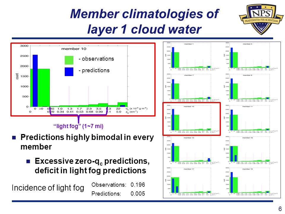 Member climatologies of layer 1 cloud water 6 - observations - predictions Predictions highly bimodal in every member Excessive zero-q c predictions,