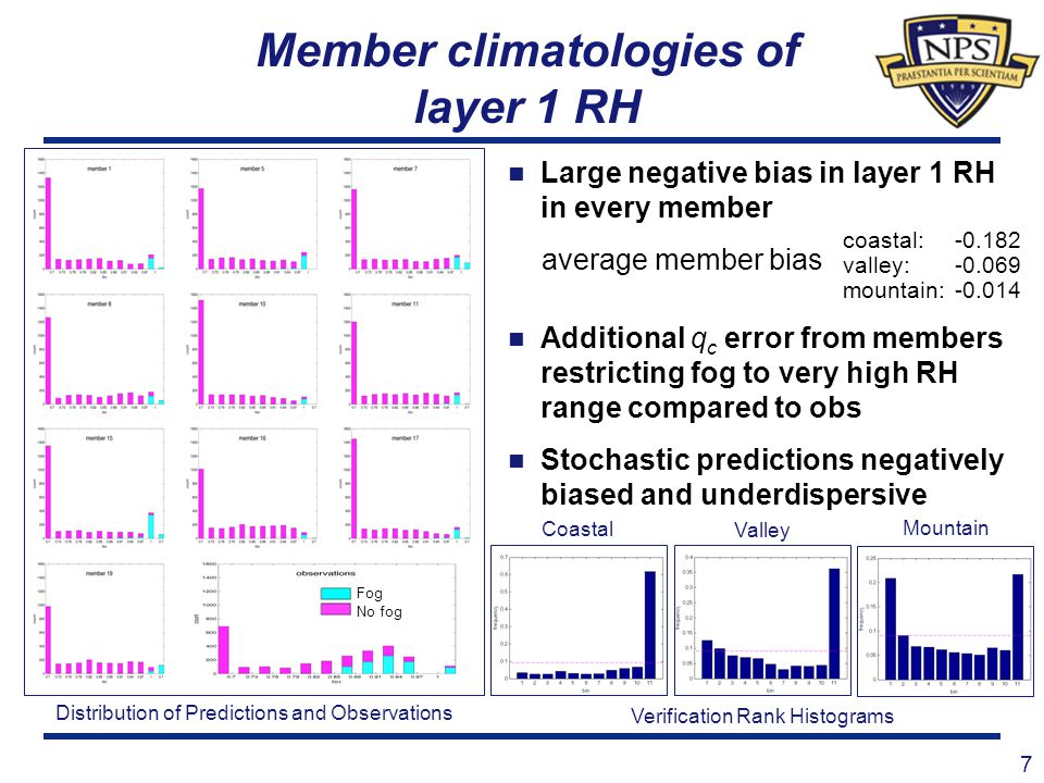 Member climatologies of layer 1 RH 7 Coastal Valley Mountain Fog No fog Large negative bias in layer 1 RH in every member average member bias Addition
