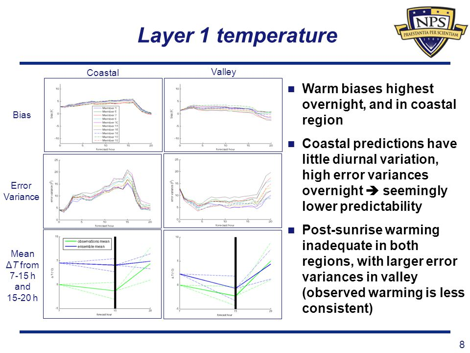 Layer 1 water vapor 9 Coastal Near-neutral overnight biases q v error variances lower than temperature error variances in coastal region, comparable in valley region Diurnal changes well- predicted Insufficient post- sunrise moistening has minor impact on RH compared to temperature biases Bias Error Variance Valley Mean Δq v from 7-15 h and 15-20 h