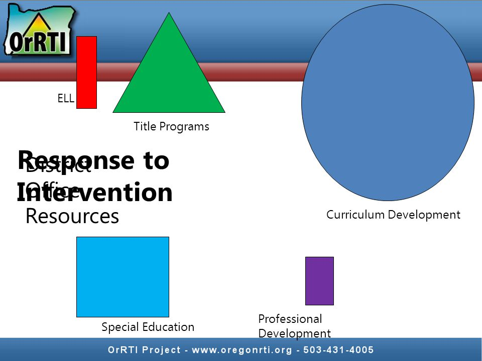 Professional Development Special Education ELL District Office Resources Title Programs Curriculum Development Response to Intervention