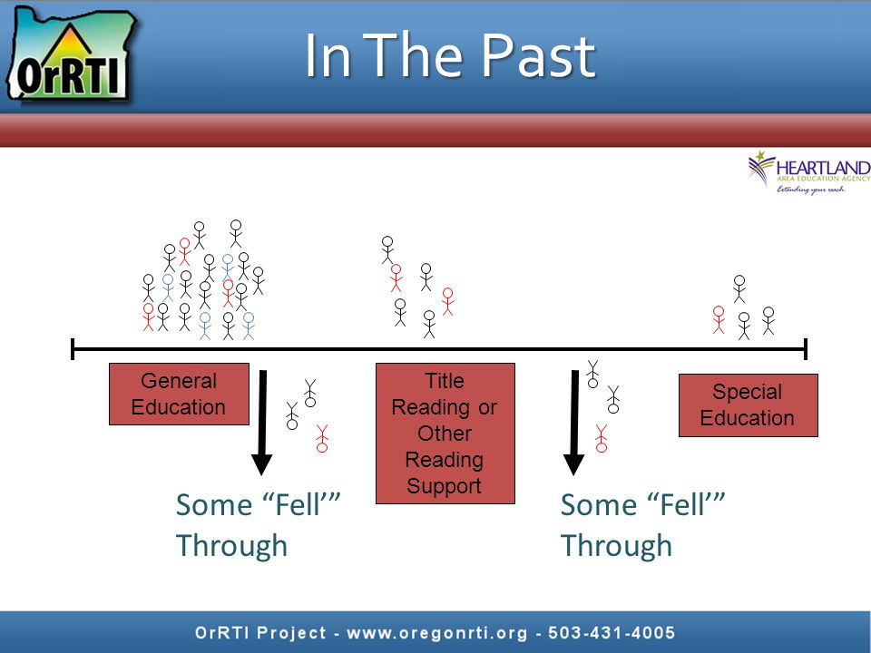 "In The Past General Education Title Reading or Other Reading Support Special Education Some ""Fell'"" Through Some ""Fell'"" Through"