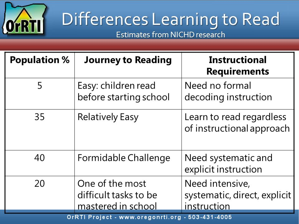 Differences Learning to Read Estimates from NICHD research Population %Journey to ReadingInstructional Requirements 5Easy: children read before starti