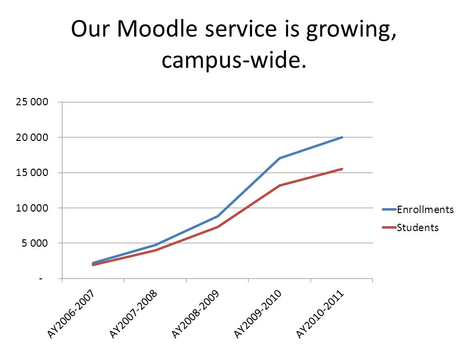 Our Moodle service is growing, campus-wide.