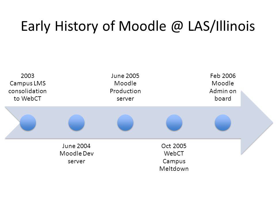 2003 Campus LMS consolidation to WebCT June 2004 Moodle Dev server June 2005 Moodle Production server Oct 2005 WebCT Campus Meltdown Feb 2006 Moodle Admin on board Early History of Moodle @ LAS/Illinois
