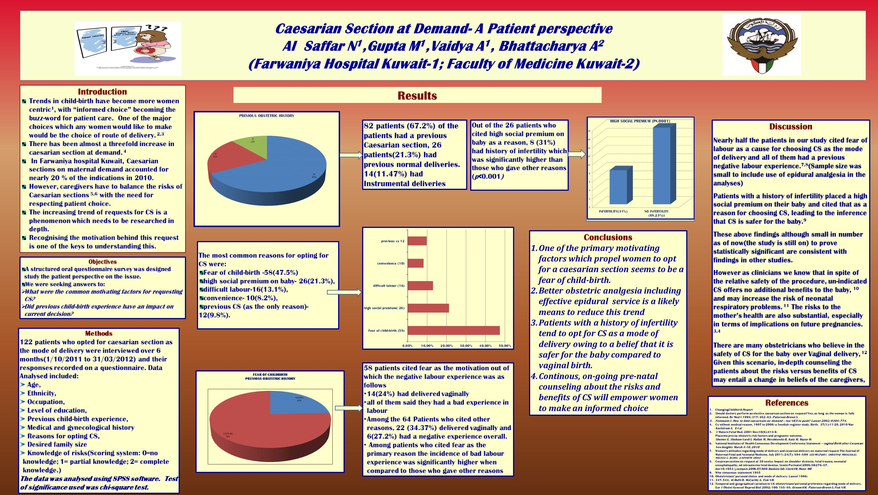 Caesarian Section at Demand- A Patient perspective Al Saffar N 1,Gupta M 1,Vaidya A 1, Bhattacharya A 2 (Farwaniya Hospital Kuwait-1; Faculty of Medicine Kuwait-2) Objectives A structured oral questionnaire survey was designed study the patient perspective on the issue.