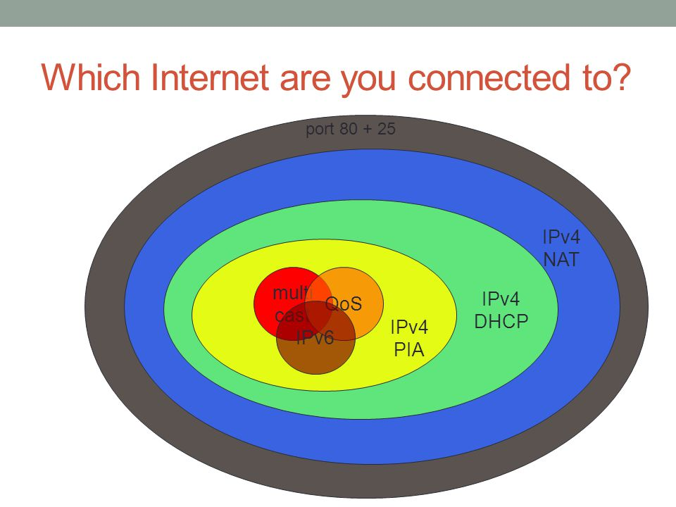 Which Internet are you connected to multi cast QoS IPv6 IPv4 PIA IPv4 DHCP IPv4 NAT port 80 + 25