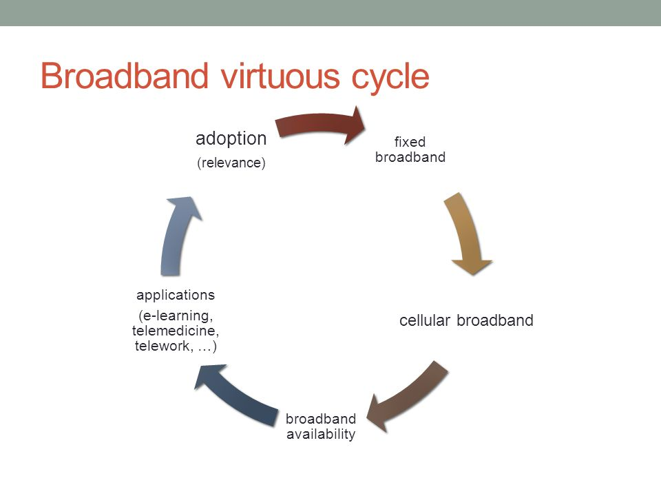 Broadband virtuous cycle fixed broadband cellular broadband broadband availability applications (e-learning, telemedicine, telework, …) adoption (relevance)