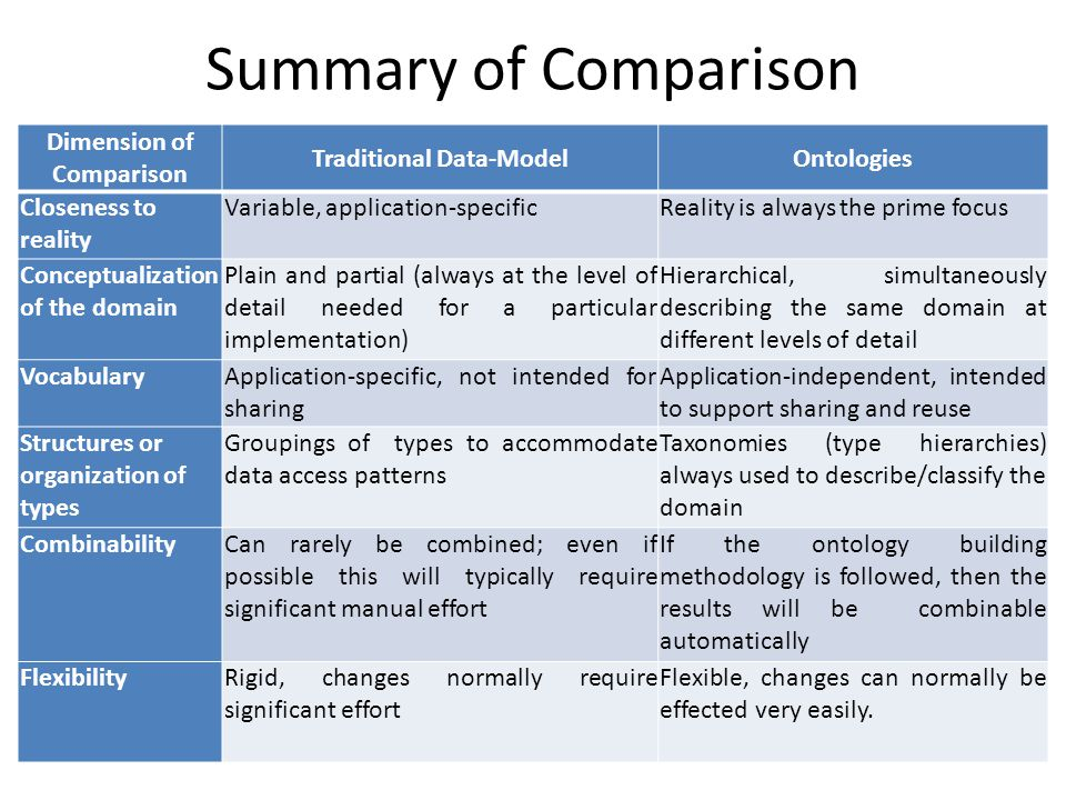 Summary of Comparison Dimension of Comparison Traditional Data-ModelOntologies Closeness to reality Variable, application-specificReality is always the prime focus Conceptualization of the domain Plain and partial (always at the level of detail needed for a particular implementation) Hierarchical, simultaneously describing the same domain at different levels of detail VocabularyApplication-specific, not intended for sharing Application-independent, intended to support sharing and reuse Structures or organization of types Groupings of types to accommodate data access patterns Taxonomies (type hierarchies) always used to describe/classify the domain CombinabilityCan rarely be combined; even if possible this will typically require significant manual effort If the ontology building methodology is followed, then the results will be combinable automatically FlexibilityRigid, changes normally require significant effort Flexible, changes can normally be effected very easily.