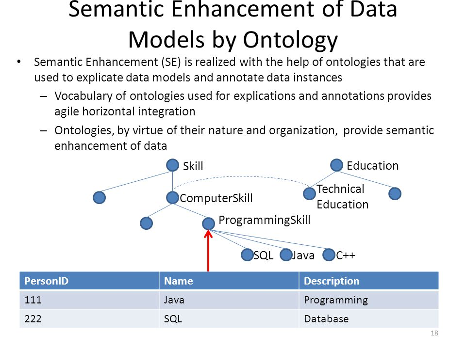 Semantic Enhancement of Data Models by Ontology Semantic Enhancement (SE) is realized with the help of ontologies that are used to explicate data models and annotate data instances – Vocabulary of ontologies used for explications and annotations provides agile horizontal integration – Ontologies, by virtue of their nature and organization, provide semantic enhancement of data PersonIDNameDescription 111JavaProgramming 222SQLDatabase SQLJavaC++ ProgrammingSkill ComputerSkill Skill Education Technical Education 18