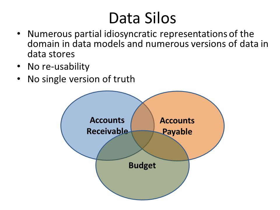 Data Silos Numerous partial idiosyncratic representations of the domain in data models and numerous versions of data in data stores No re-usability No single version of truth Accounts Receivable Accounts Payable Budget
