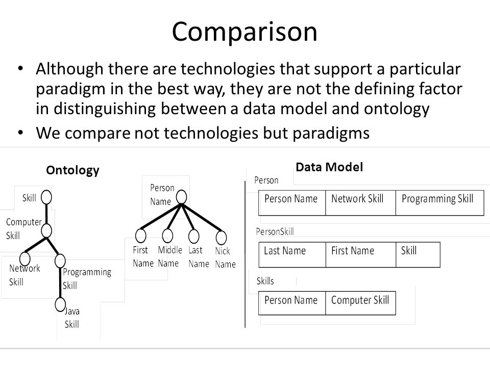 Data Model – Types Types are general or repeatable entities capable of being instantiated by indefinitely many particulars Data model types and instances are abstractions embodying efficient ways of describing the data about reality that is needed by an application (efficient both for reasoning and for storage) – Different abstractions depending on the business need The data model term 'person' is used to define an efficient storage solution for data about persons needed by a particular application