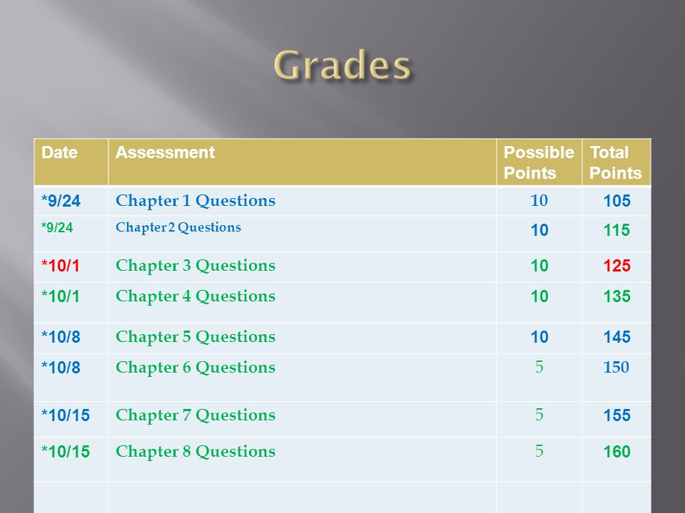 DateAssessmentPossible Points Total Points *9/24 Chapter 1 Questions10 105 *9/24 Chapter 2 Questions 10115 *10/1 Chapter 3 Questions 10125 *10/1 Chapter 4 Questions 10135 *10/8 Chapter 5 Questions 10145 *10/8 Chapter 6 Questions 5 150 *10/15 Chapter 7 Questions 5 155 *10/15 Chapter 8 Questions 5 160