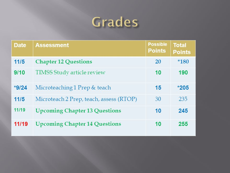 DateAssessment Possible Points Total Points 11/5 Chapter 12 Questions20*180 9/10 TIMSS Study article review 10190 *9/24 Microteaching 1 Prep & teach 15*205 11/5 Microteach 2 Prep, teach, assess (RTOP)30235 11/19 Upcoming Chapter 13 Questions 10245 11/19 Upcoming Chapter 14 Questions 10255