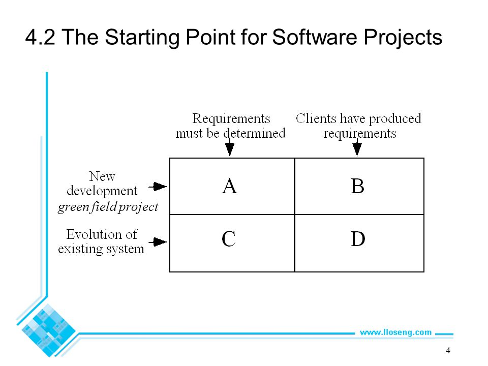 4 4.2 The Starting Point for Software Projects green field project