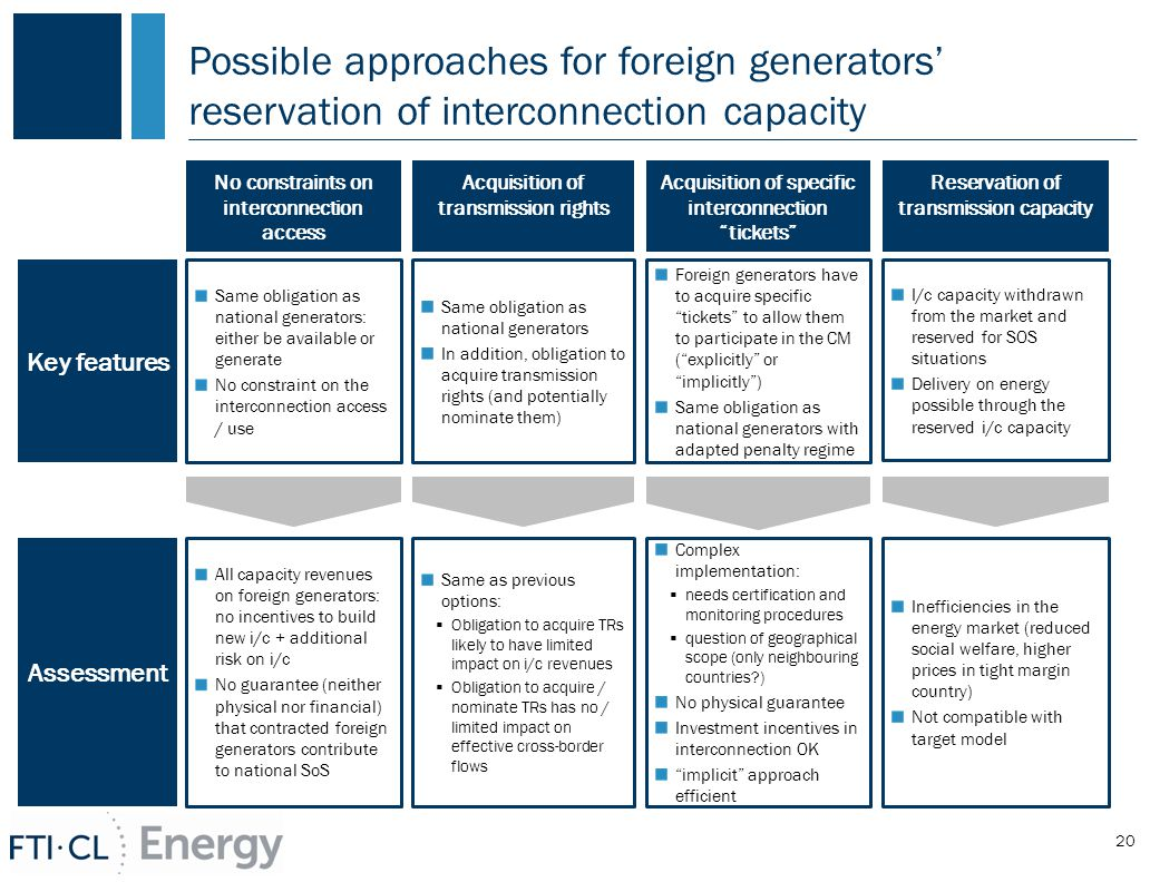 Possible approaches for foreign generators' reservation of interconnection capacity 20 No constraints on interconnection access Acquisition of specific interconnection tickets Reservation of transmission capacity Key features Same obligation as national generators: either be available or generate No constraint on the interconnection access / use I/c capacity withdrawn from the market and reserved for SOS situations Delivery on energy possible through the reserved i/c capacity Assessment Foreign generators have to acquire specific tickets to allow them to participate in the CM ( explicitly or implicitly ) Same obligation as national generators with adapted penalty regime All capacity revenues on foreign generators: no incentives to build new i/c + additional risk on i/c No guarantee (neither physical nor financial) that contracted foreign generators contribute to national SoS Complex implementation:  needs certification and monitoring procedures  question of geographical scope (only neighbouring countries ) No physical guarantee Investment incentives in interconnection OK implicit approach efficient Acquisition of transmission rights Same obligation as national generators In addition, obligation to acquire transmission rights (and potentially nominate them) Same as previous options:  Obligation to acquire TRs likely to have limited impact on i/c revenues  Obligation to acquire / nominate TRs has no / limited impact on effective cross-border flows Inefficiencies in the energy market (reduced social welfare, higher prices in tight margin country) Not compatible with target model