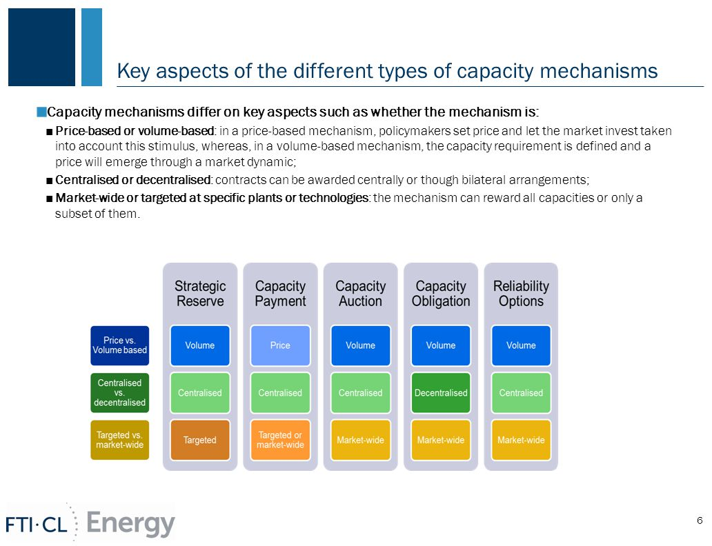 Key aspects of the different types of capacity mechanisms Capacity mechanisms differ on key aspects such as whether the mechanism is: ■Price-based or