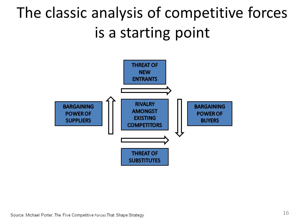 The classic analysis of competitive forces is a starting point Source: Michael Porter, The Five Competitive Forces That Shape Strategy 16