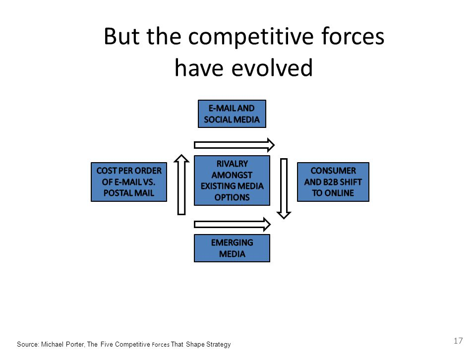 But the competitive forces have evolved Source: Michael Porter, The Five Competitive Forces That Shape Strategy 17