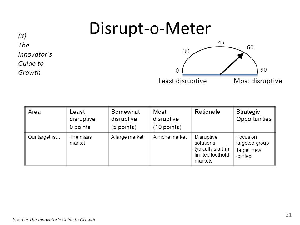 Disrupt-o-Meter AreaLeast disruptive 0 points Somewhat disruptive (5 points) Most disruptive (10 points) RationaleStrategic Opportunities Our target is…The mass market A large marketA niche marketDisruptive solutions typically start in limited foothold markets Focus on targeted group Target new context Source: The Innovator's Guide to Growth Least disruptiveMost disruptive 0 45 90 30 60 (3) The Innovator's Guide to Growth 21