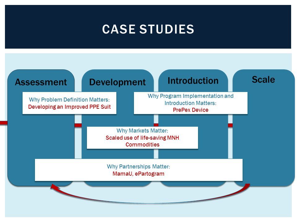 Development CASE STUDIES Assessment Introduction Scale Why Problem Definition Matters: Developing an Improved PPE Suit Why Program Implementation and
