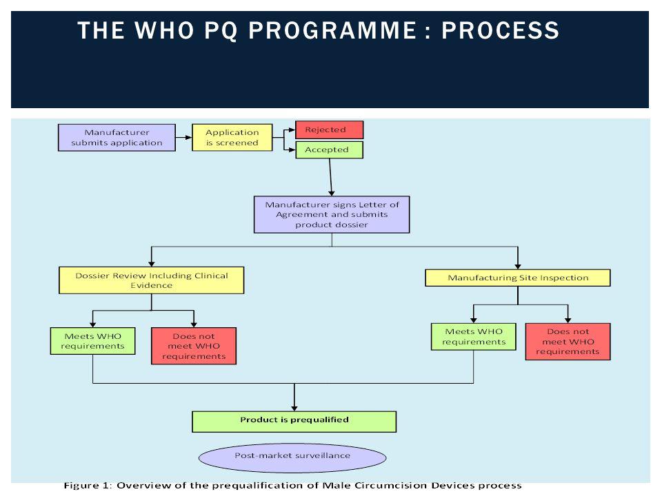 THE WHO PQ PROGRAMME : PROCESS