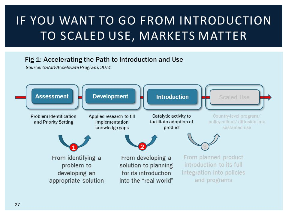 27 IF YOU WANT TO GO FROM INTRODUCTION TO SCALED USE, MARKETS MATTER Assessment Development Introduction Scaled Use Problem Identification and Priorit