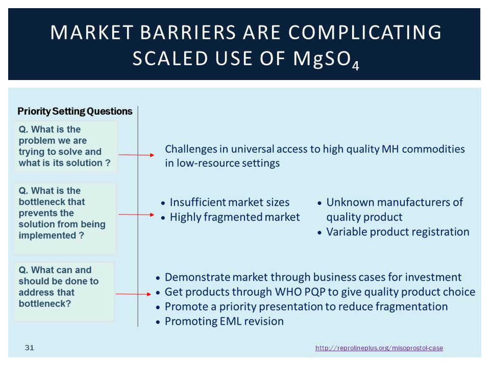 MARKET BARRIERS ARE COMPLICATING SCALED USE OF MgSO 4 31 http://reprolineplus.org/misoprostol-case