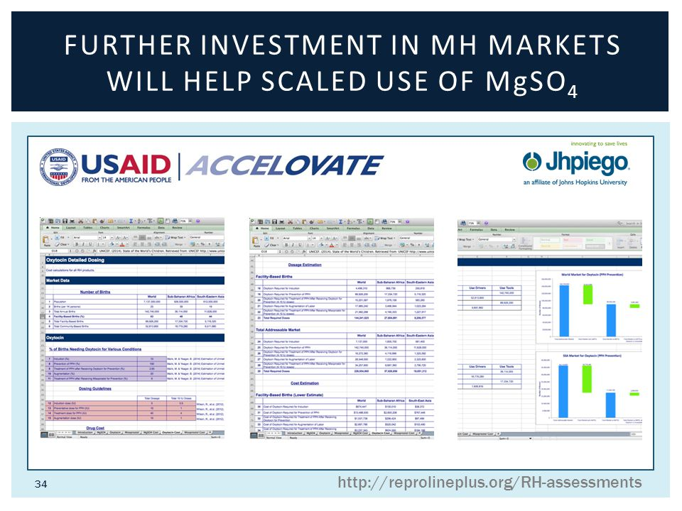 34 FURTHER INVESTMENT IN MH MARKETS WILL HELP SCALED USE OF MgSO 4 http://reprolineplus.org/RH-assessments