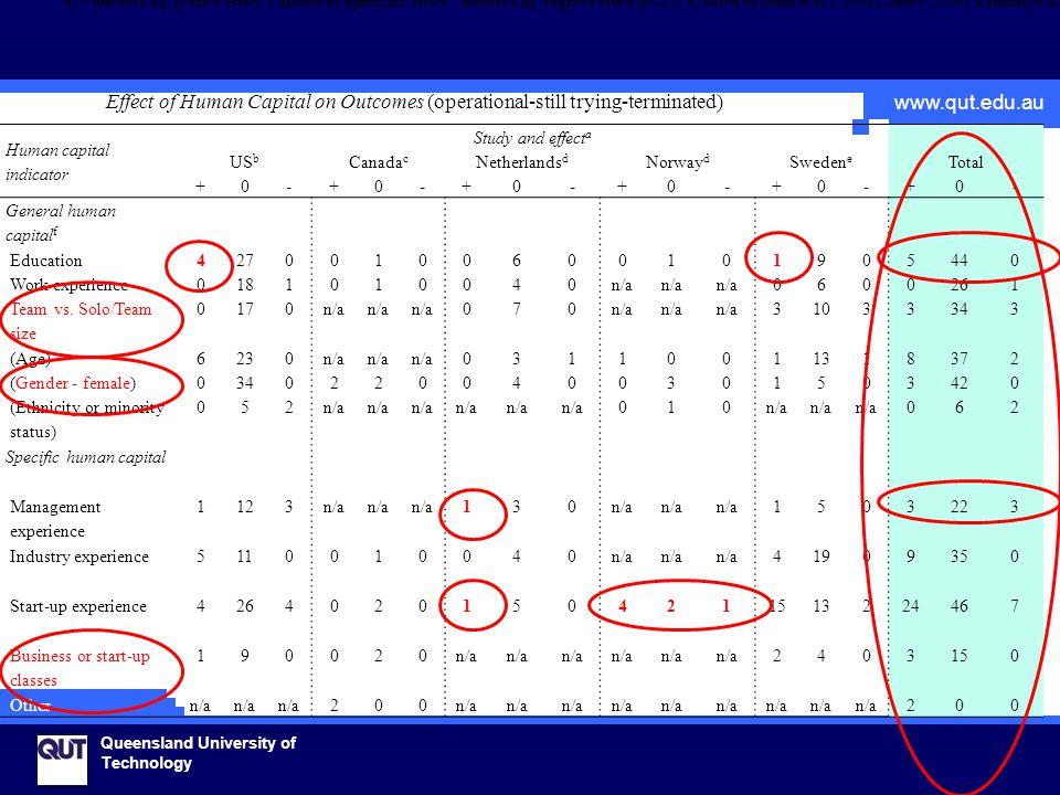 www.qut.edu.au Queensland University of Technology Human capital indicator Study and effect a Total US b Canada c Netherlands d Norway d Sweden e +0-+