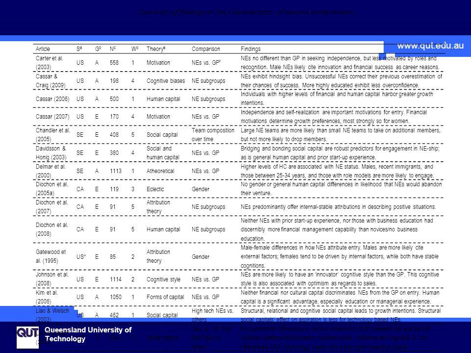 www.qut.edu.au Queensland University of Technology ArticleSaSa GbGb NcNc WdWd Theory e ComparisonFindings Carter et al. (2003) USA5581MotivationNEs vs