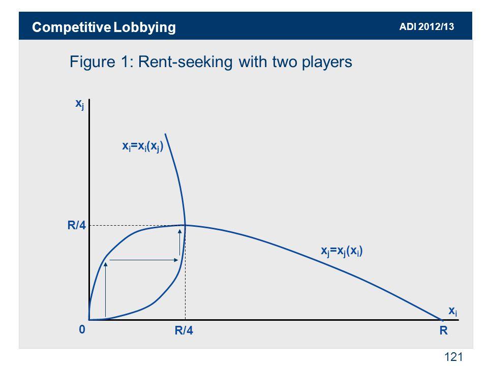ADI 2012/13 121 Figure 1: Rent-seeking with two players xjxj 0 xixi x j =x j (x i ) x i =x i (x j ) R/4 R Competitive Lobbying