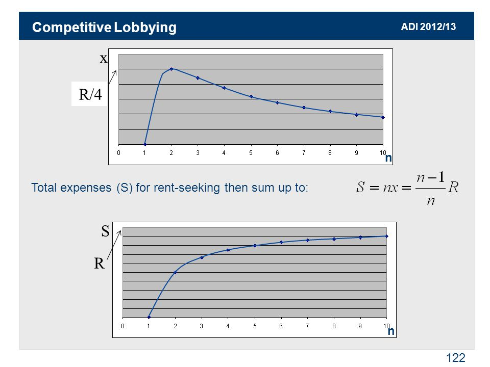 ADI 2012/13 122 Total expenses (S) for rent-seeking then sum up to: x S R/4 R Competitive Lobbying n n