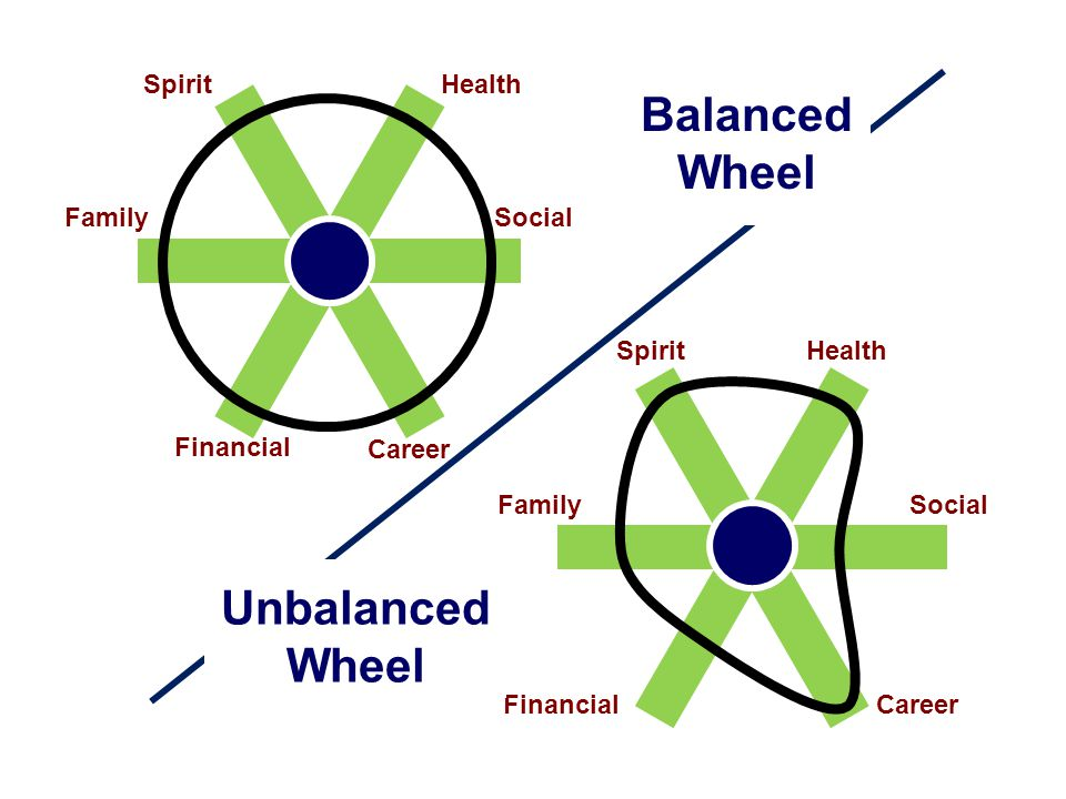 Spirit Health FinancialCareer Family Social Spirit Health Financial Career FamilySocial Balanced Wheel Unbalanced Wheel