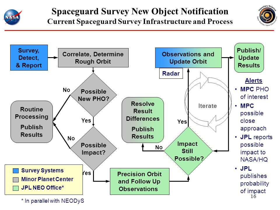 Spaceguard Survey New Object Notification Current Spaceguard Survey Infrastructure and Process Survey, Detect, & Report Correlate, Determine Rough Orbit Possible New PHO.