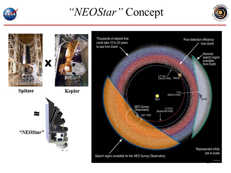 NEOStar Concept Spitzer Kepler NEOStar X ≈ 23
