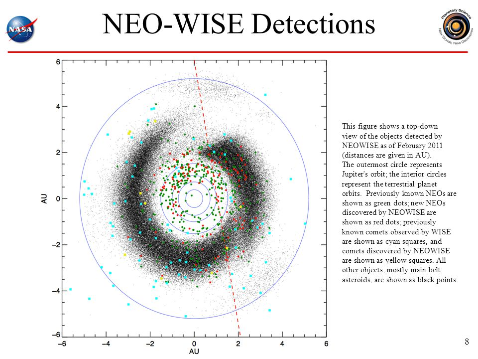 NEO-WISE Detections 8 This figure shows a top-down view of the objects detected by NEOWISE as of February 2011 (distances are given in AU).